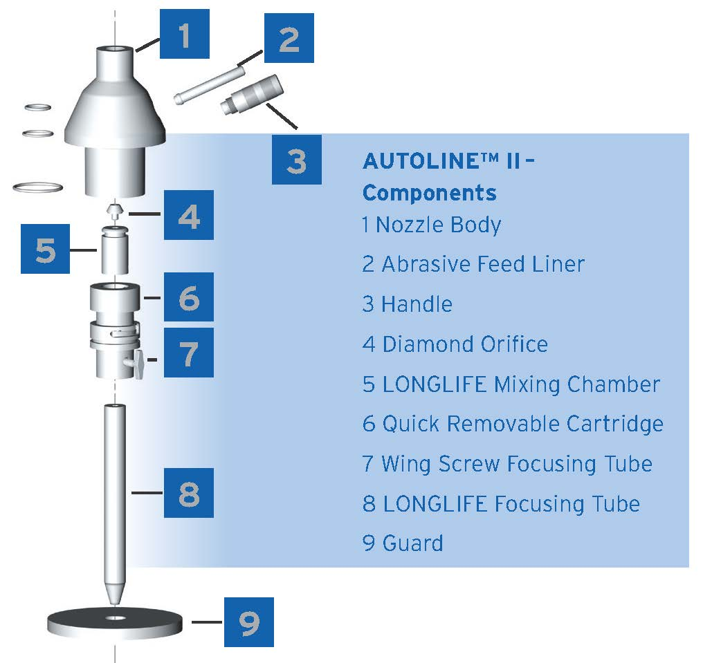 Components of the AUTOLINE Cutting Head
