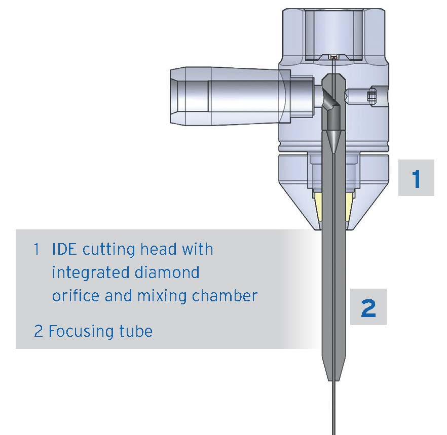 Components of the IDE Cutting Head