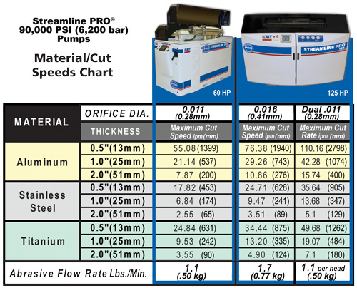 KMT Metal Cutting Speeds at 6,200 bar Streamline PRO