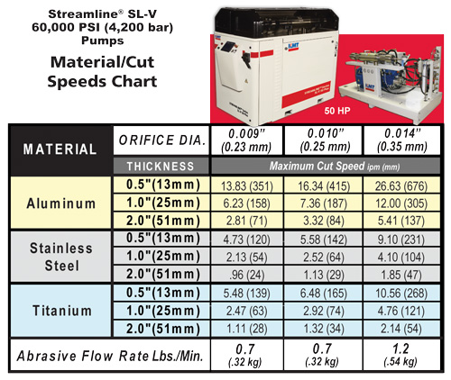 KMT Streamline SL-V Material cut Speeds chart