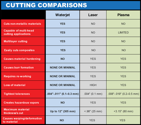 KMT Comparison of cutting methods metal